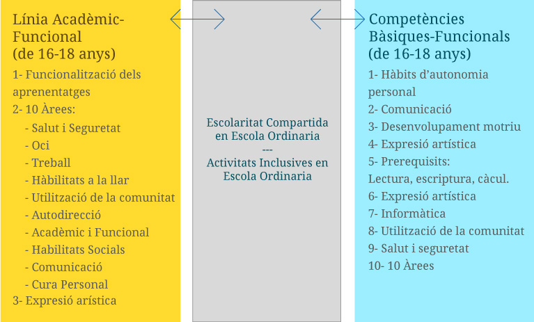 Itinerància Educativa